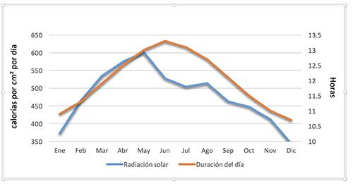 radiación solar en Guadalajara